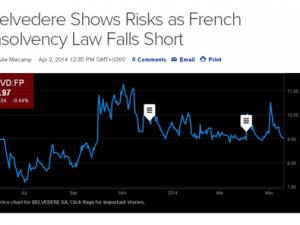 L'affaire Belvedere révèle les carences du droit français des faillites